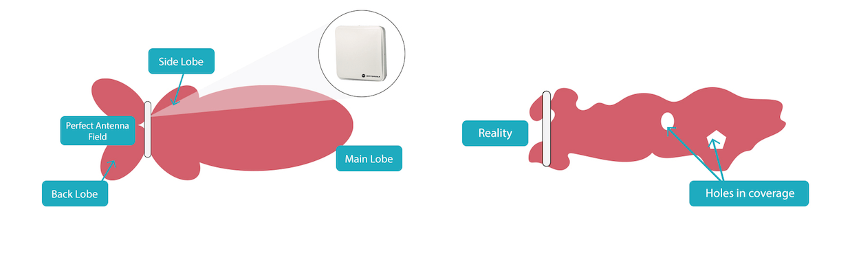RFID Reader is connected to an antenna that can have various antenna patterns. This image shows the difference between ideal pattern and a reality.