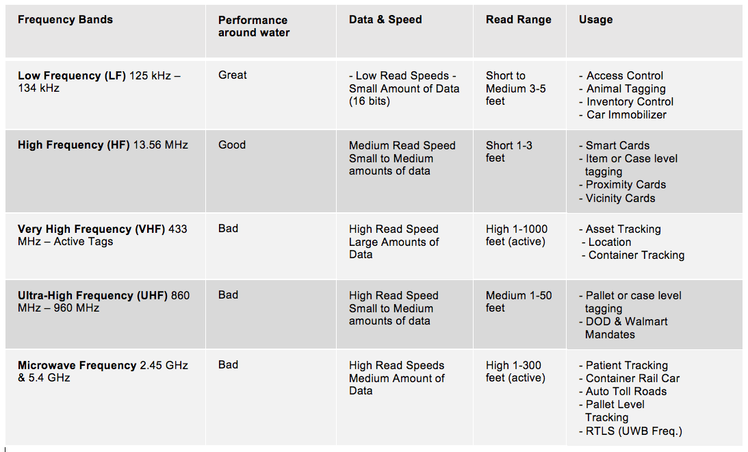Table with technology comparison for RFID Evaluation.