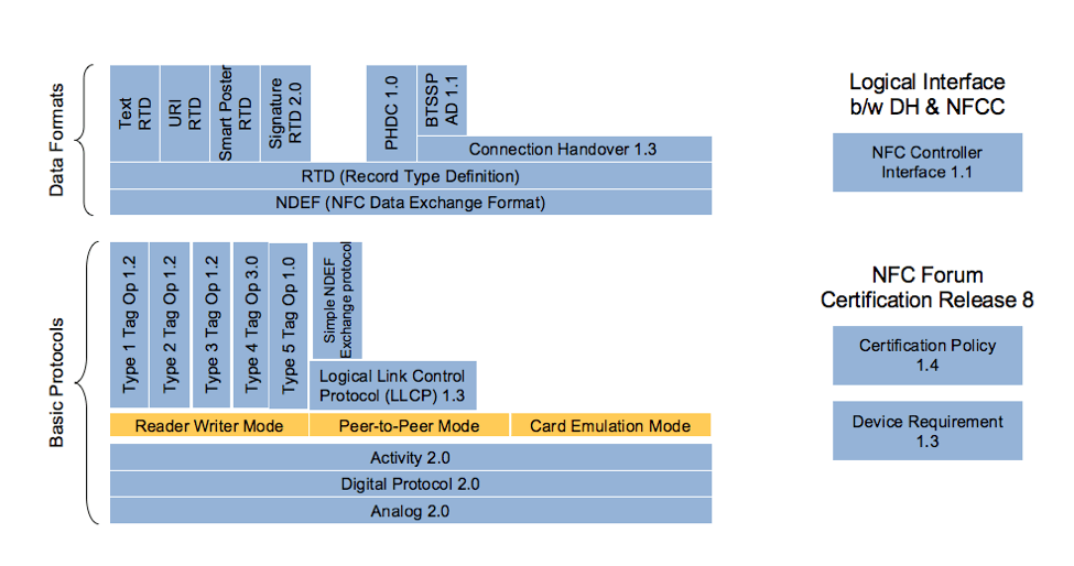 NFC Architecture Detail