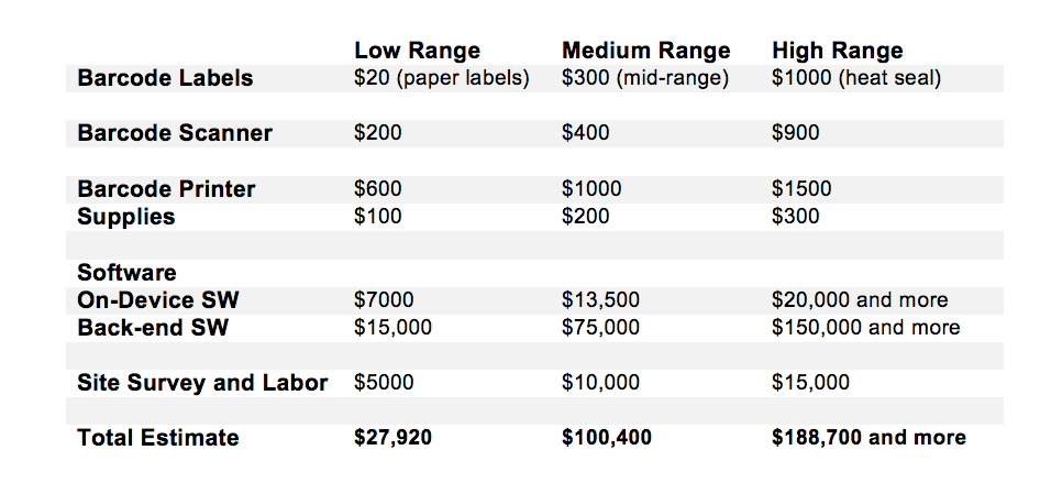 Ballpark Barcode Cost of Inventory Tracking