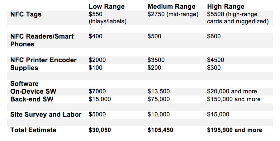 Ballpark NFC Cost of Inventory Tracking
