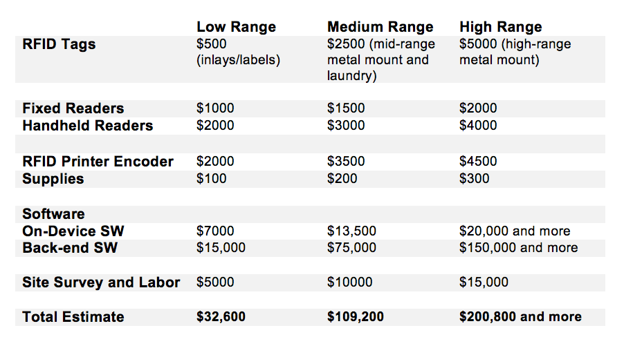 Cost estimates for high, medium and low range RFID solution for inventory tracking