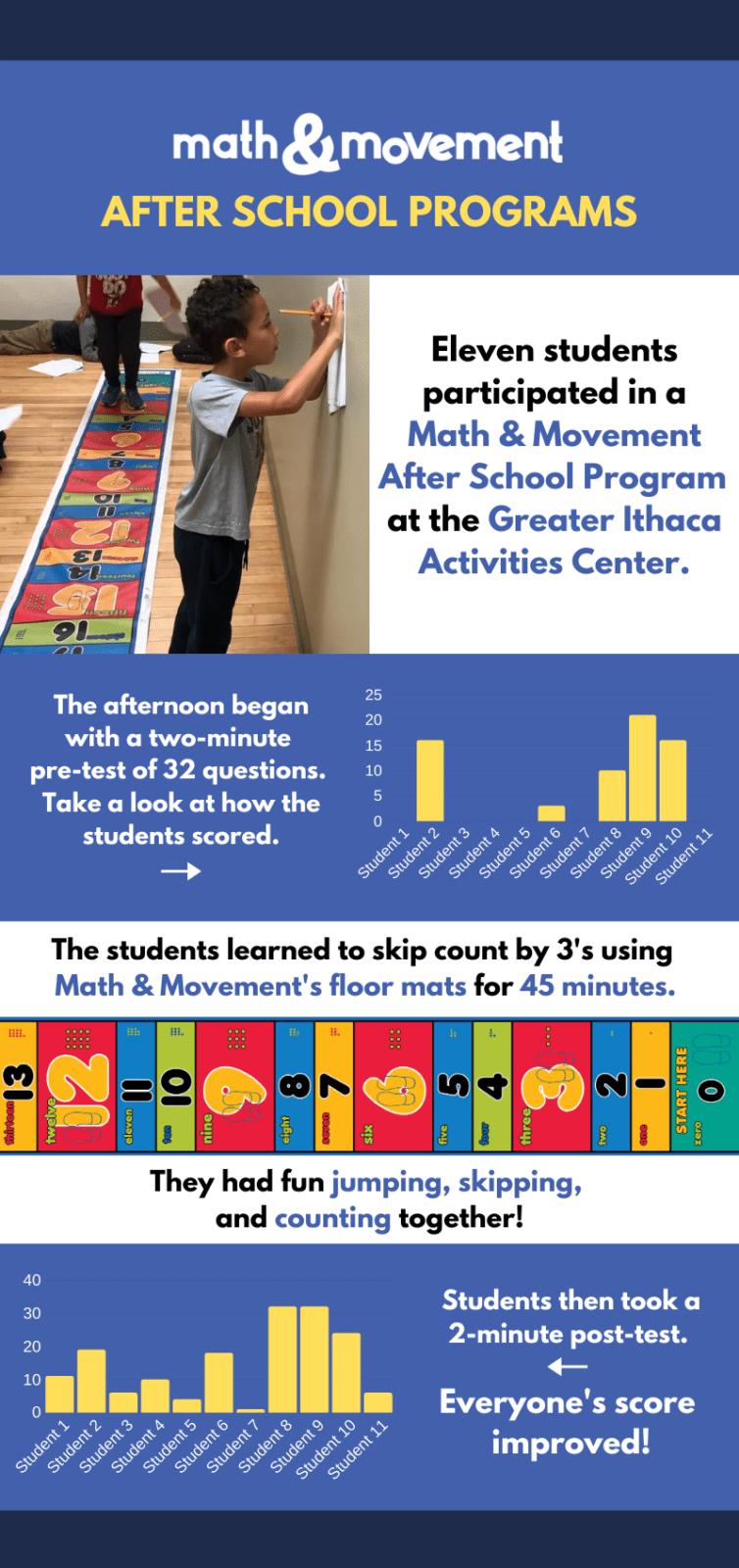 updated GIAC infographic