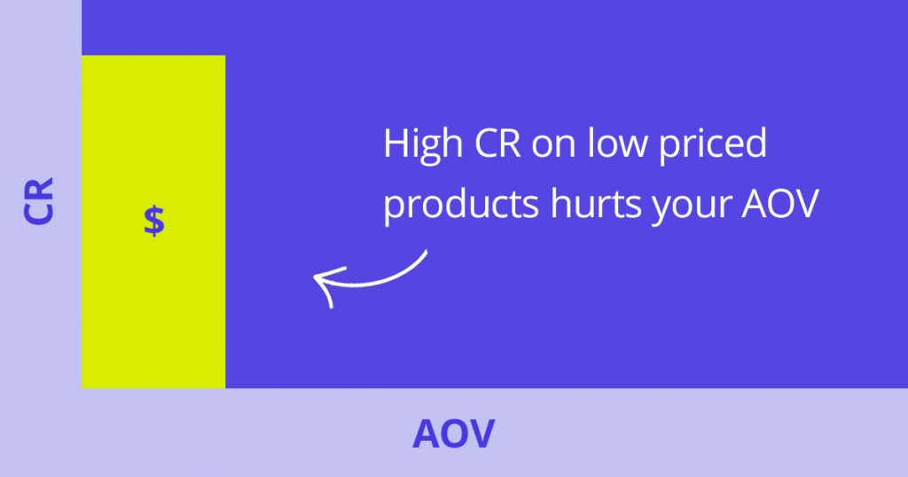 chart illustrating how high conversions can hurt average order value