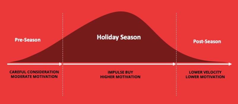 holiday_chart