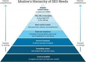 """Moz.com's """"Mozlow's hierarchy of SEO needs"""" illustration"""