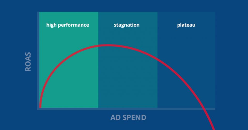 roas-adspend-chart