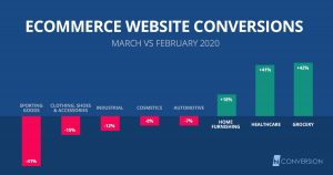 eCommerce website conversion rates during COVID-19