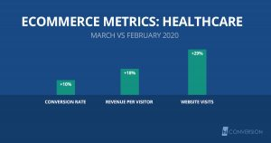eCommerce metrics for Healthcare websites during COVID-19