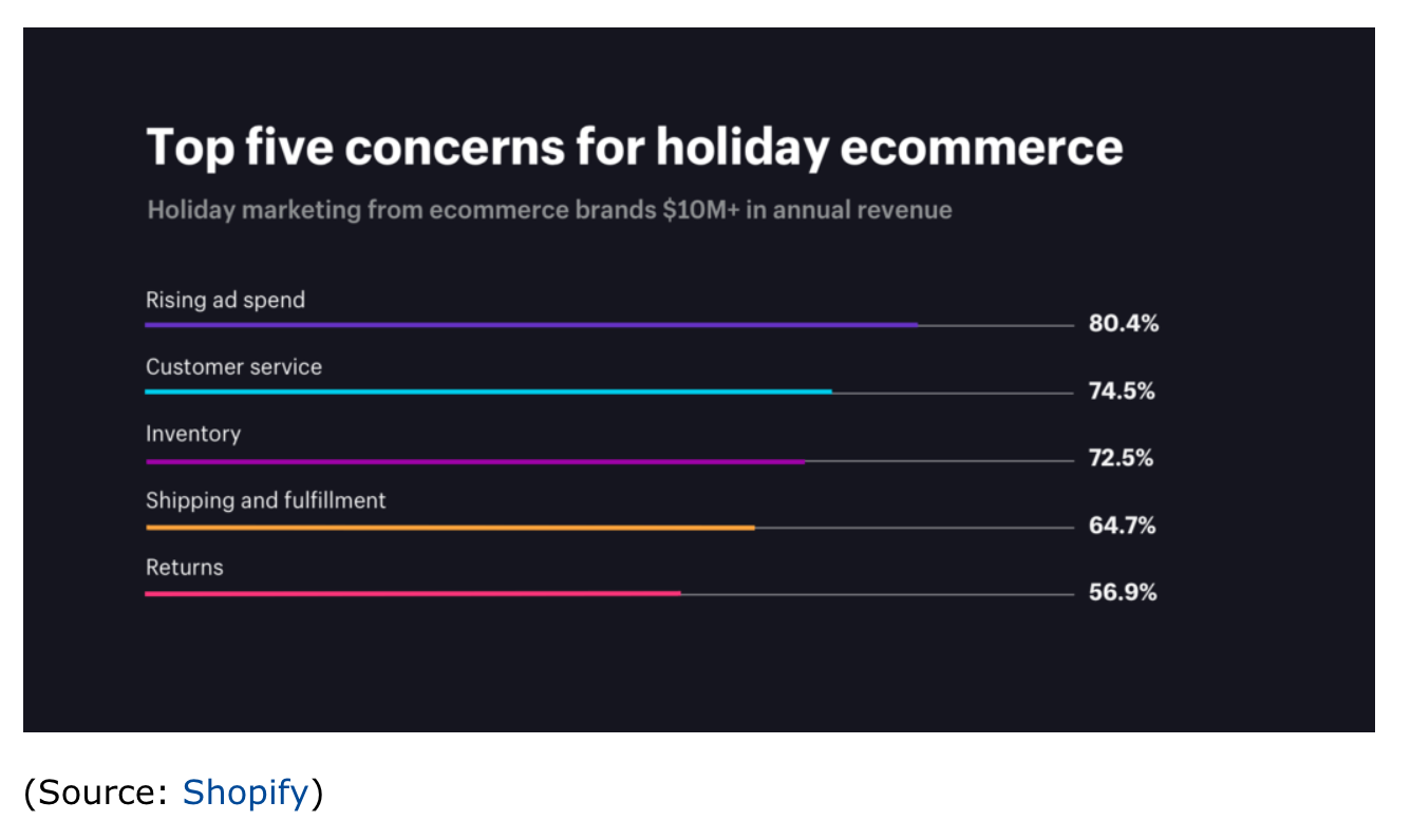 shopify-concerns-holiday