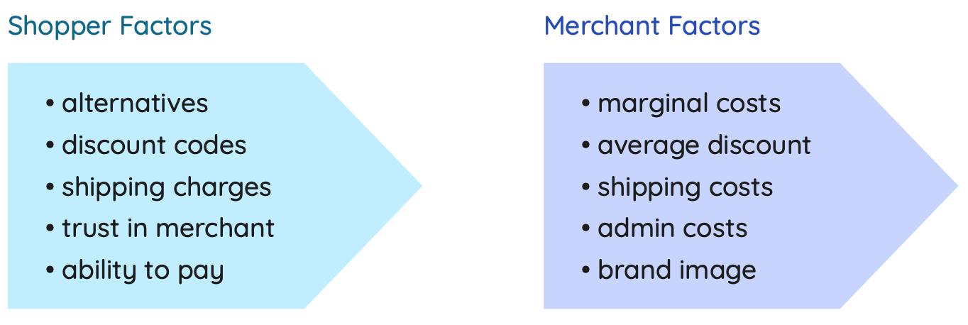 pricestack-factors