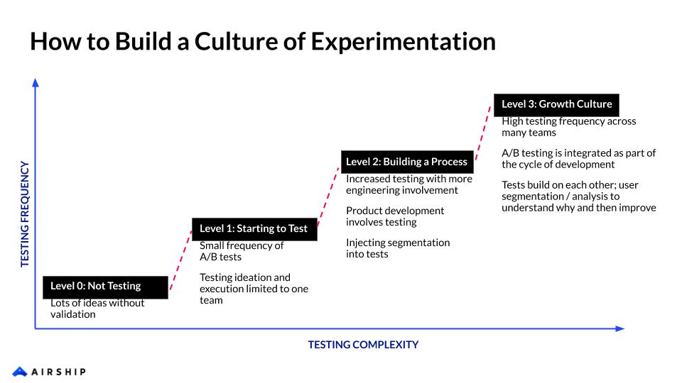 experimentation-culture