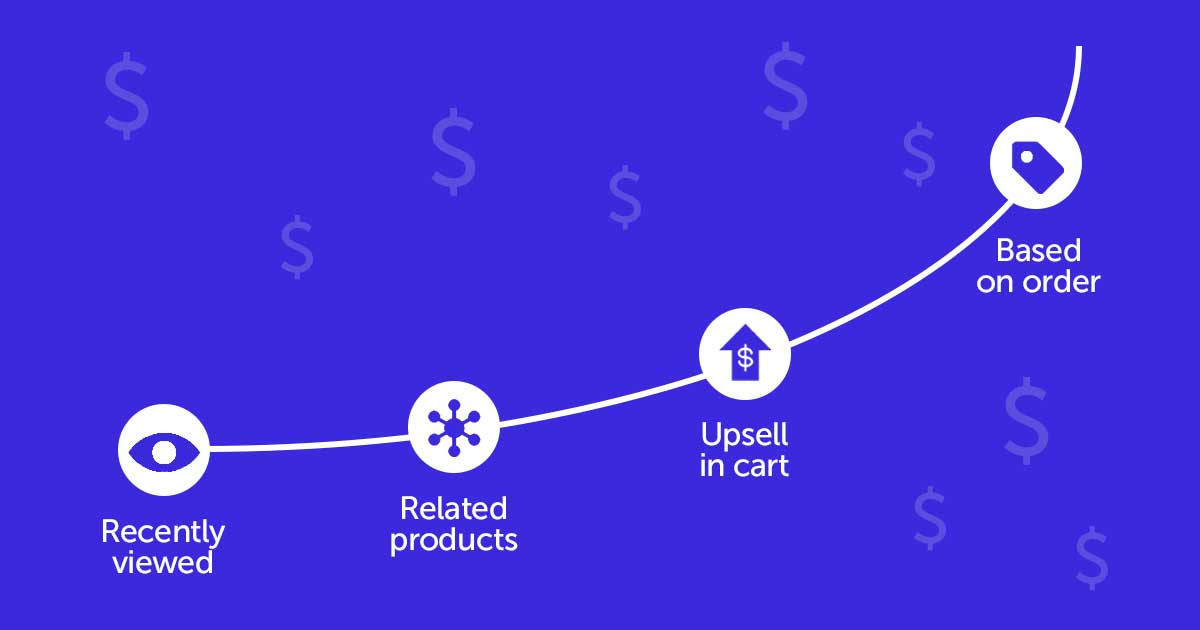 Diagram illustrating how product recommendations increase eCommerce revenue exponetially