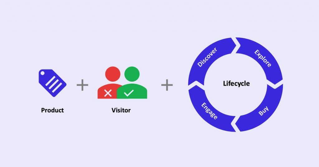 Diagram explaining how eCommerce customer lifecycle works