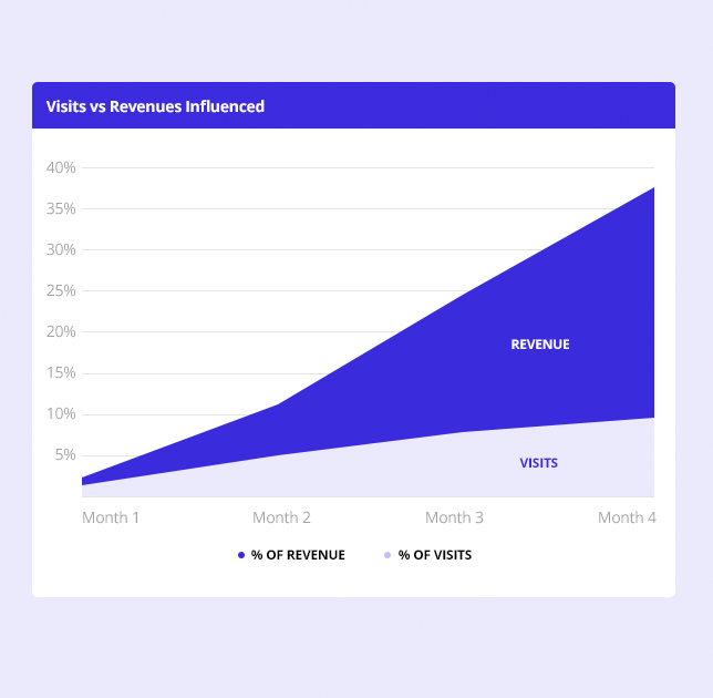 Chart explaining exponential revenue impact of product recommendations