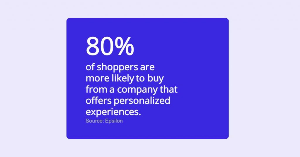 text quote: 80 percent of shoppers more likely to buy from a competitor that offers personalization