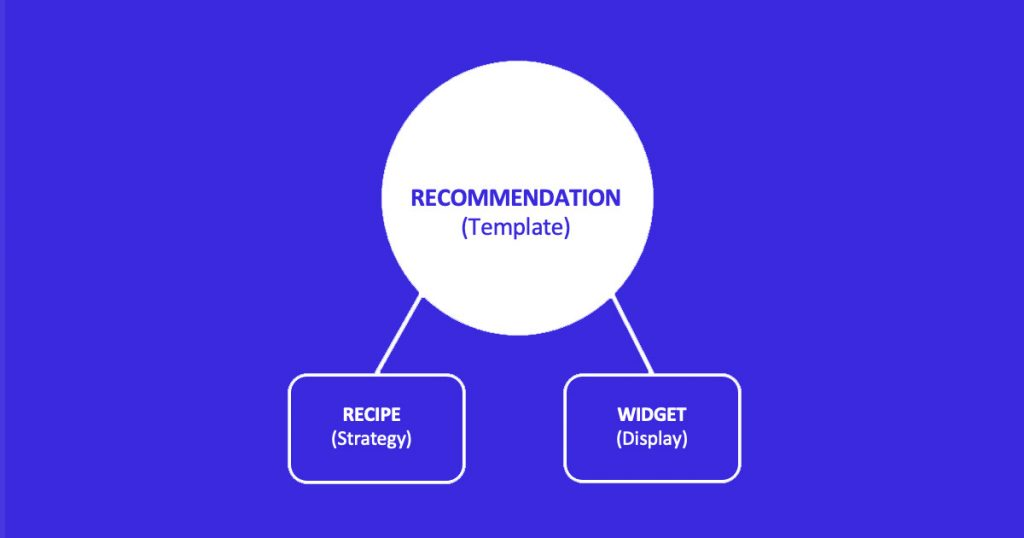 Diagram of a Shopify product recommendation