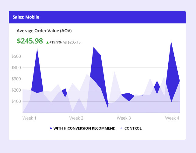Chart showing increase in mobile average order value on Shopify Plus