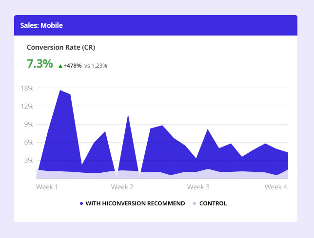 Chart showing increased mobile conversion rate on Shopify Plus