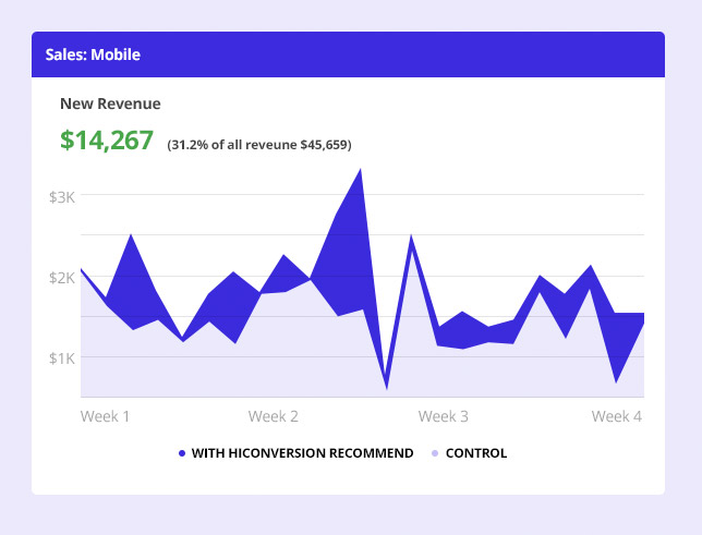 Chart showing mobile revenue increase on Shopify Plus