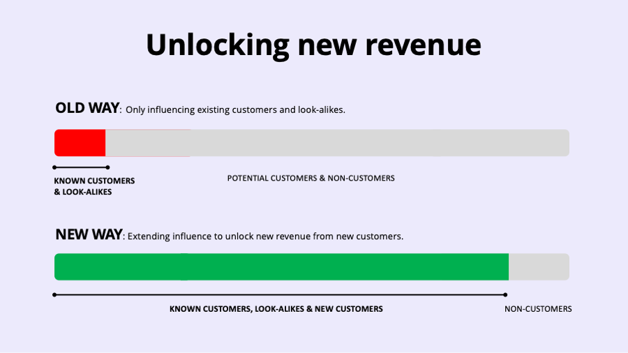 Graphic explaining how to unlock revenue with product recommendations