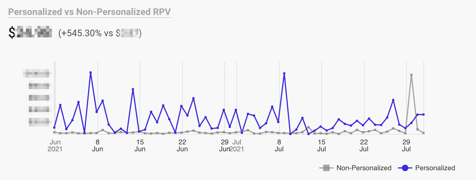 line chart showing rev per visit increase