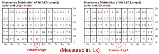 brightness of ligh depending upon position of light