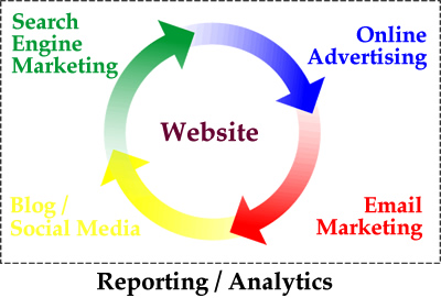 Website Strategies. . . What Will Yours Be?