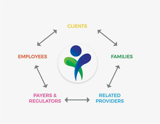 Stepping Stones Service Delivery Model