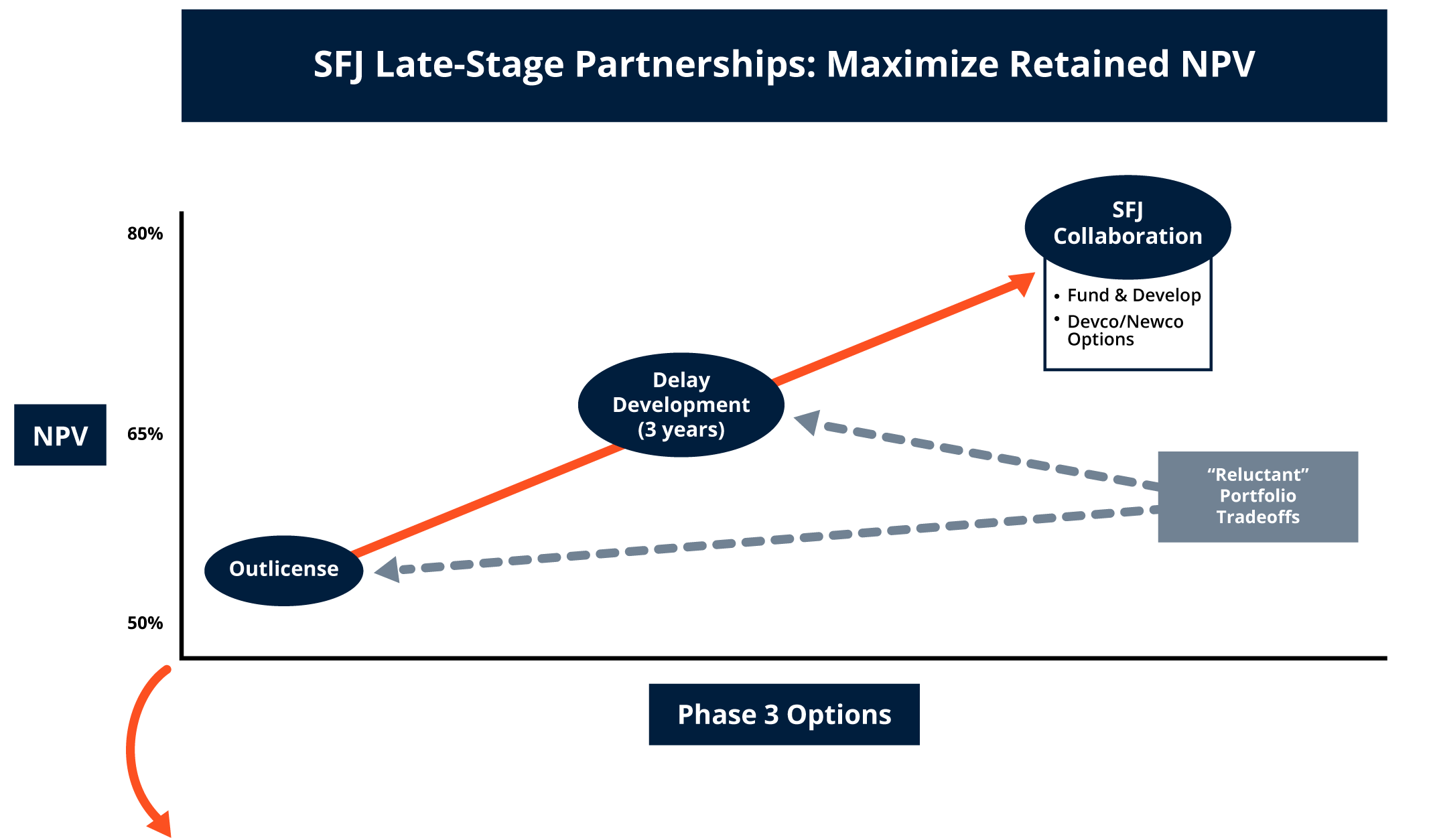 SFJ Late-stage Partnerships: Maximize Retained NPV