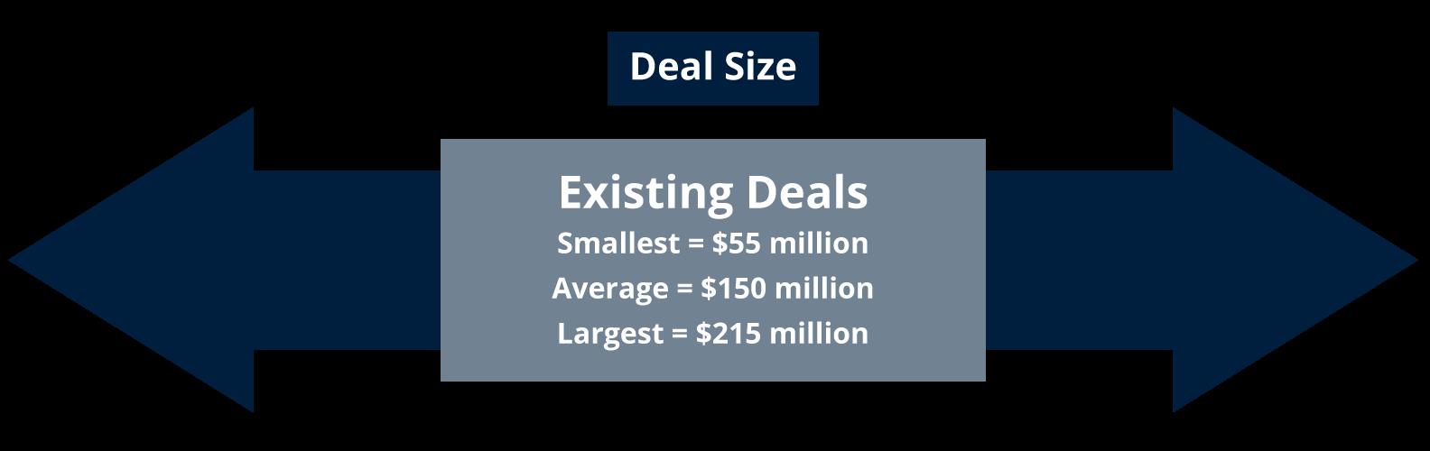 SFJ-deal-size image