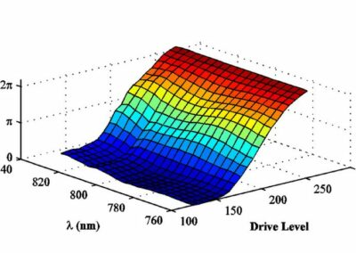 Light Pulse Shaping: Independent Phase and Amplitude Shaping of Ultrafast Light Pulses