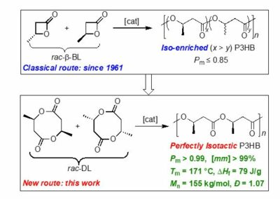 Synthesis of Crystalline Polymers from Cyclic Diolides