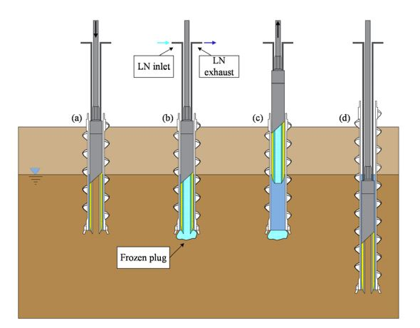Drilling and sampling sequence