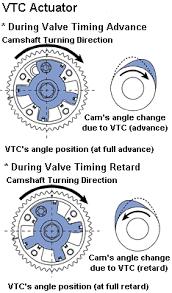 VTC Actuation