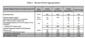 2012 Amtrak Federal subsidy