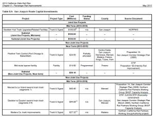 San Joaquin State Rail Plan A