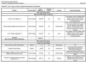 San Joaquin State Rail Plan B