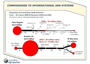 This is a graphic from the CHSRA comparing what they planned for California with the Paris-Lyon HSR. Notice the many branches off of the TGV Trunk.