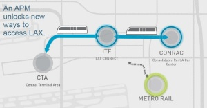 LAX graphic of plan for a  People Mover