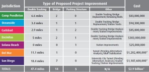 San Diego County graphic of the projects planned up to 2050 for rail in the county.