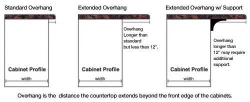 Overhauling