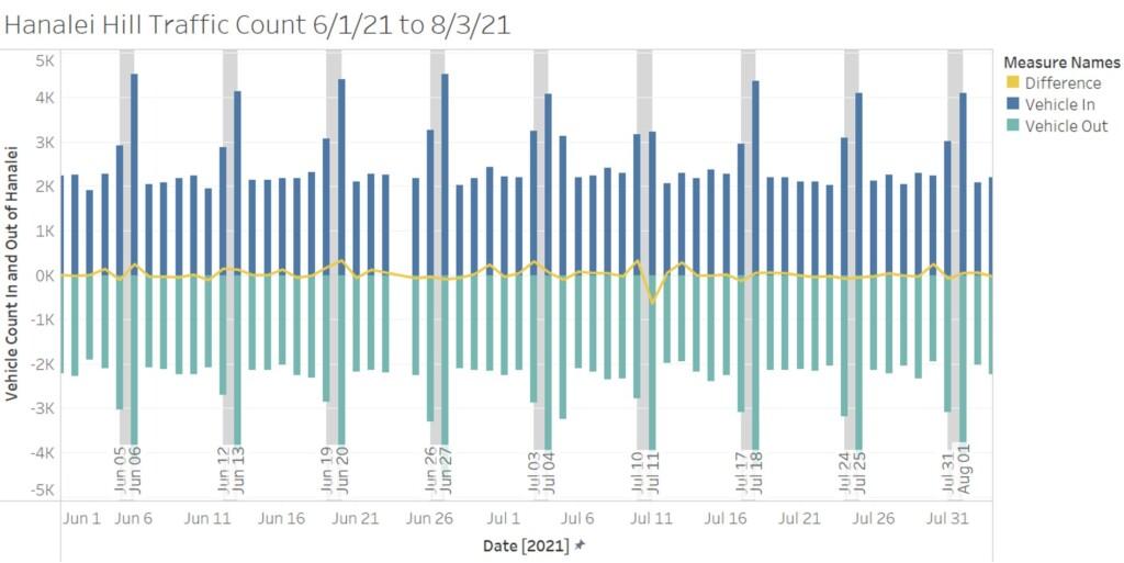 Hanalei Hill Traffic Count June-July 2021