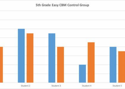 Graph: Grade 5 Control Group