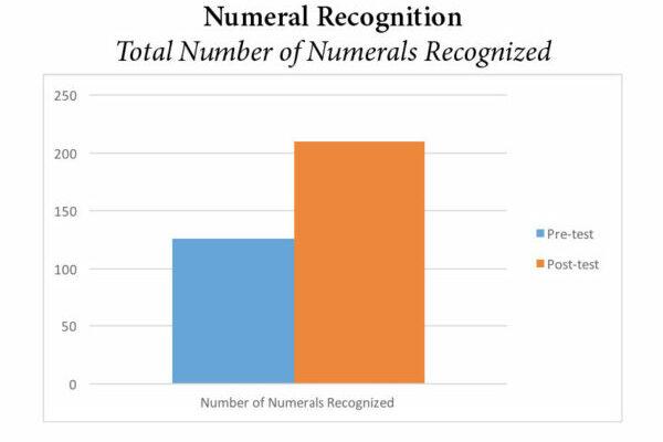 Pre-K Numeral Recognition Graph