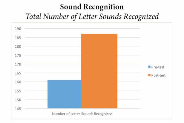Pre-K Sound Recognition Graph