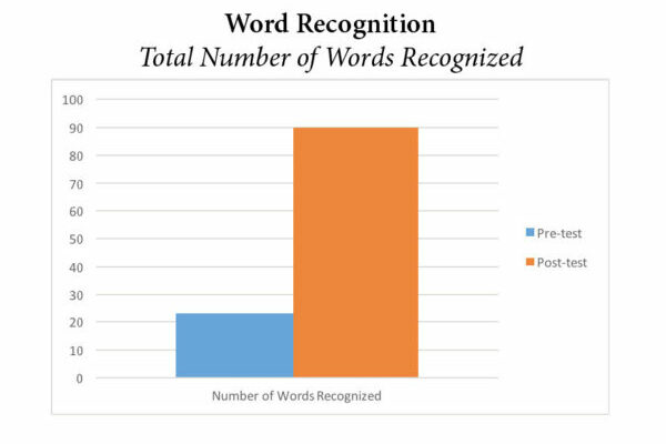 Pre-K Word Recognition Graph