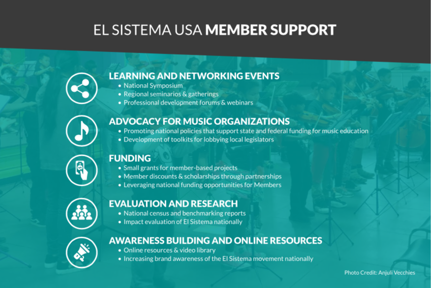 Annual Reports – El Sistema USA