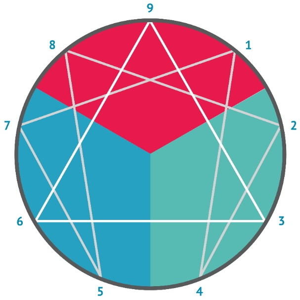 modo enneagram symbol with numbers - What is the Enneagram of Personality?