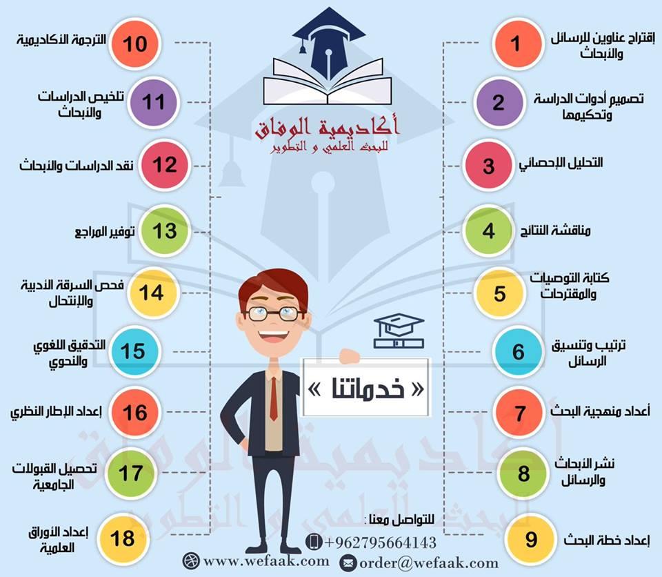 خدمات أكاديمية الوفاق